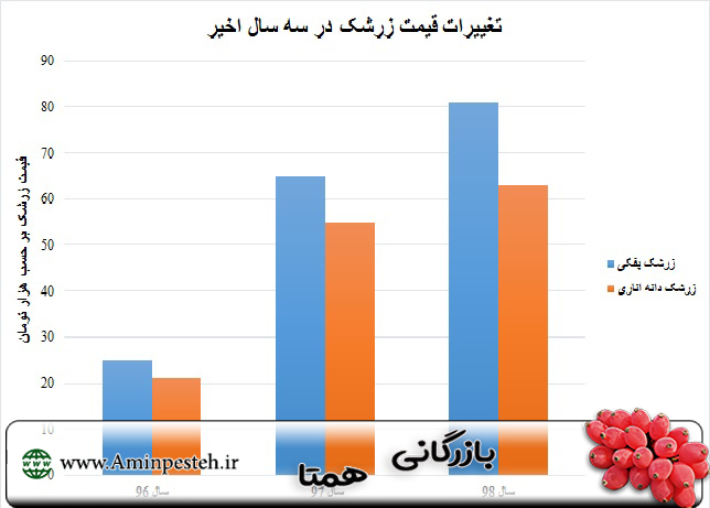 قیمت زرشک در بازار مشهد
