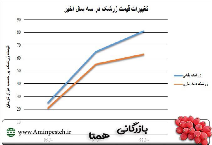 فروش عمده زرشک در مشهد